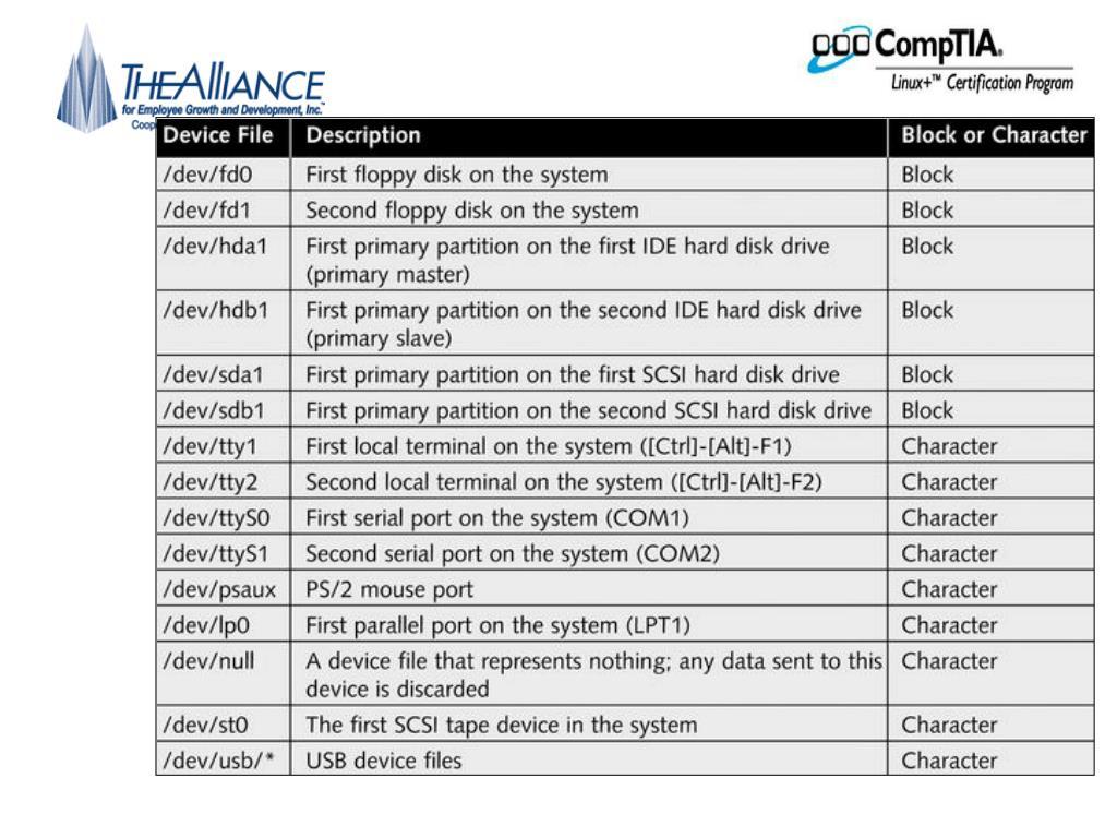 Common device files
