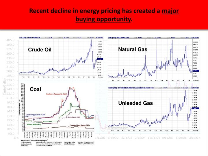 Recent decline in energy pricing has created a major buying opportunity