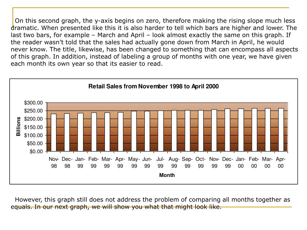 On this second graph, the y-axis begins on zero, therefore making the rising slope much less dramatic. When presented like this it is also harder to tell which bars are higher and lower. The last two bars, for example – March and April – look almost exactly the same on this graph. If the reader wasn't told that the sales had actually gone down from March in April, he would never know. The title, likewise, has been changed to something that can encompass all aspects of this graph. In addition, instead of labeling a group of months with one year, we have given each month its own year so that its easier to read.