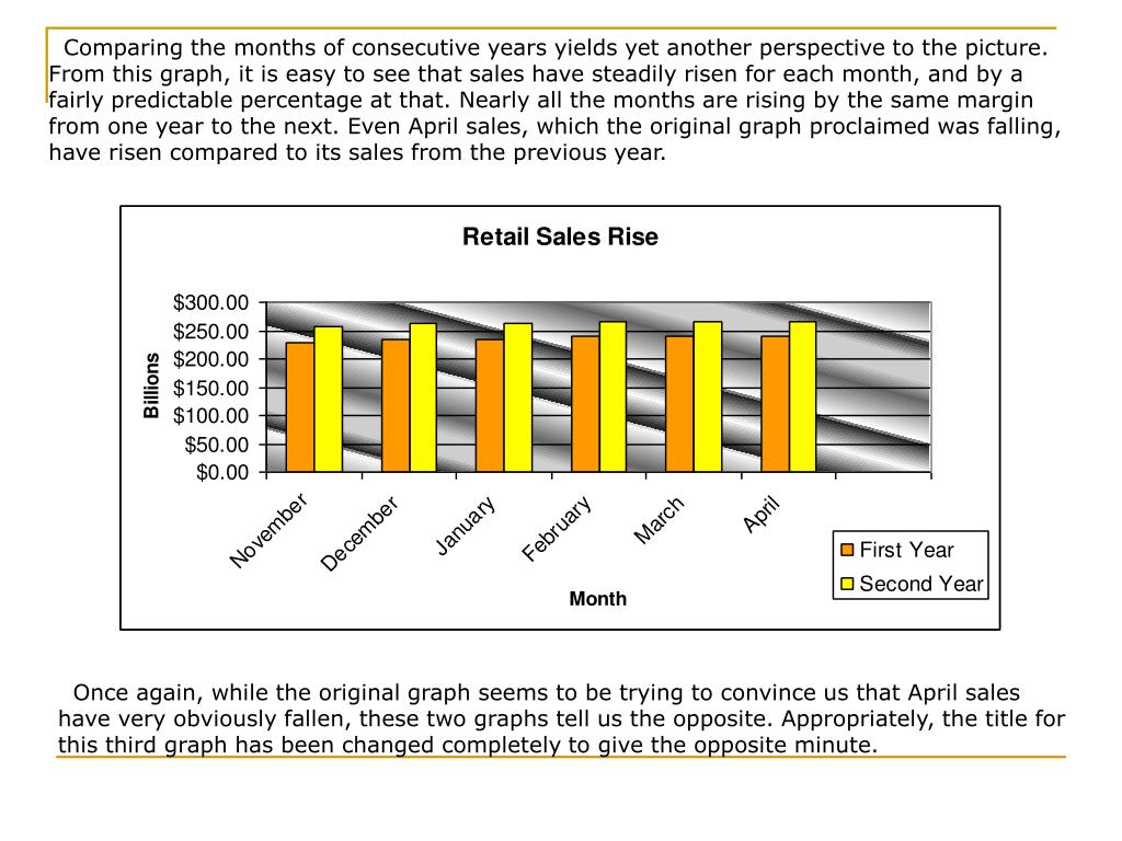 Comparing the months of consecutive years yields yet another perspective to the picture. From this graph, it is easy to see that sales have steadily risen for each month, and by a fairly predictable percentage at that. Nearly all the months are rising by the same margin from one year to the next. Even April sales, which the original graph proclaimed was falling, have risen compared to its sales from the previous year.