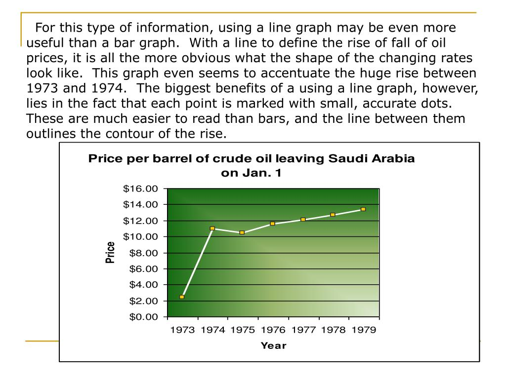 For this type of information, using a line graph may be even more useful than a bar graph.  With a line to define the rise of fall of oil prices, it is all the more obvious what the shape of the changing rates look like.  This graph even seems to accentuate the huge rise between 1973 and 1974.  The biggest benefits of a using a line graph, however, lies in the fact that each point is marked with small, accurate dots.  These are much easier to read than bars, and the line between them outlines the contour of the rise.