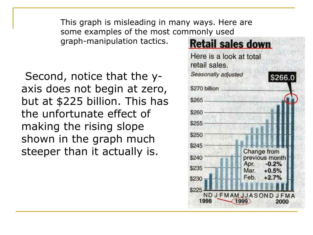 This graph is misleading in many ways. Here are some examples of the most commonly used graph-manipulation tactics.