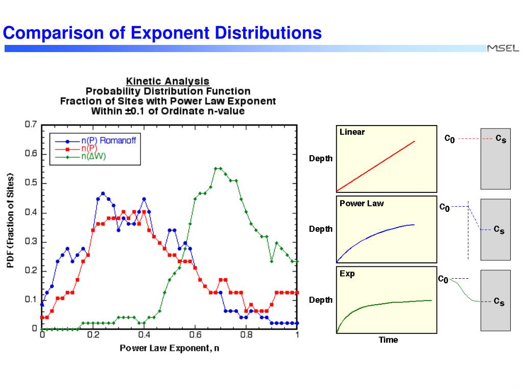 Comparison of Exponent Distributions