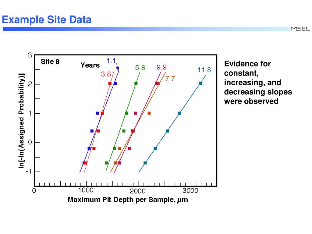 Example Site Data