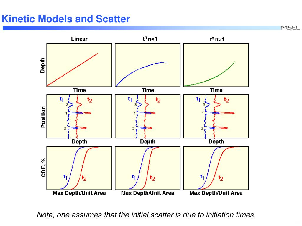 Kinetic Models and Scatter