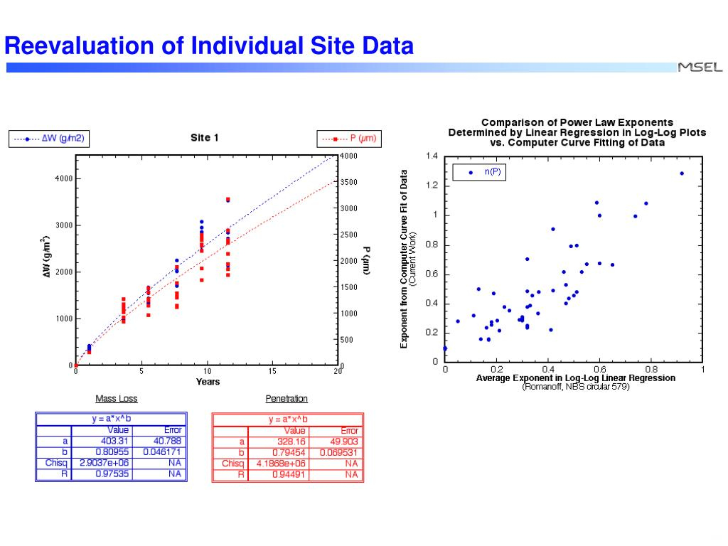 Reevaluation of Individual Site Data