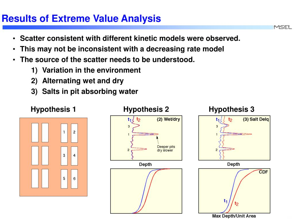 Results of Extreme Value Analysis