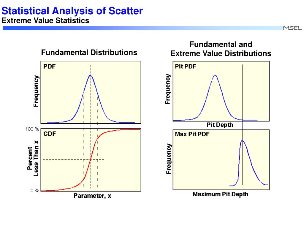 Statistical Analysis of Scatter