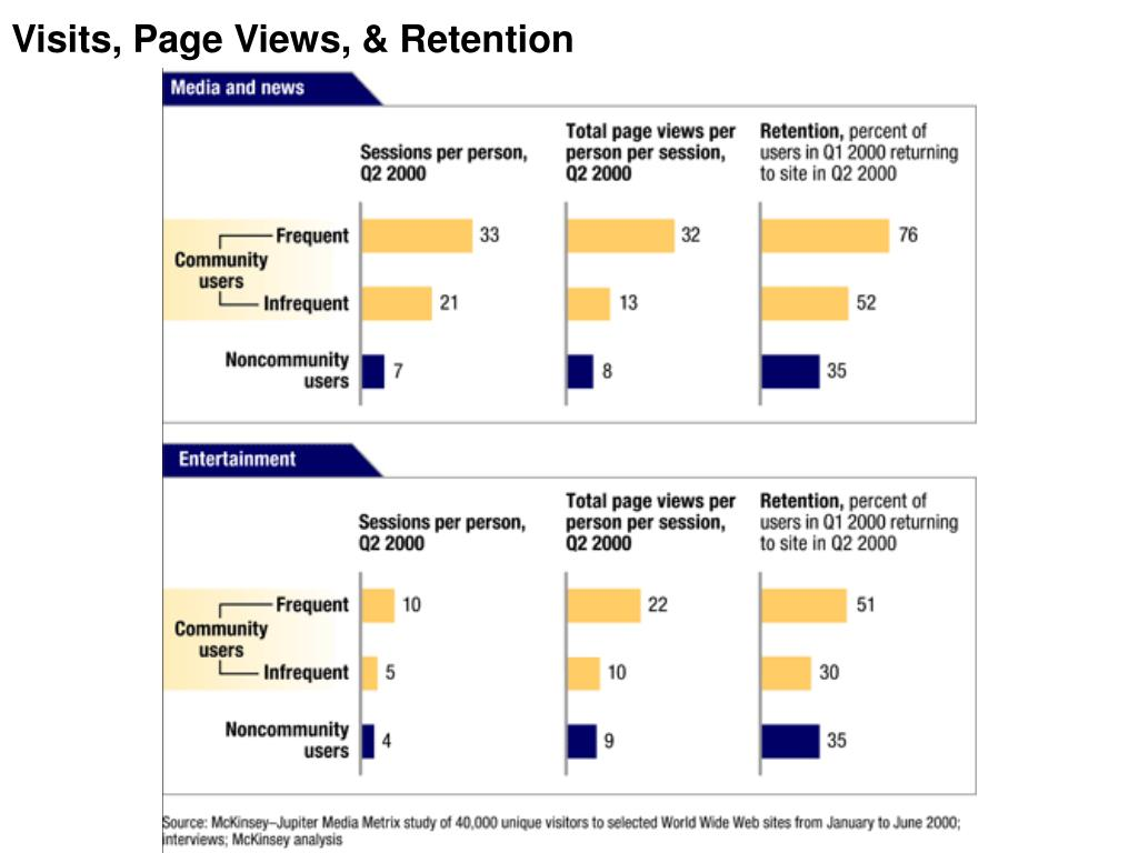 Visits, Page Views, & Retention