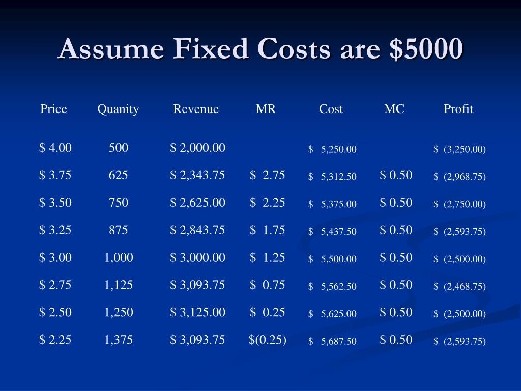 Assume Fixed Costs are $5000