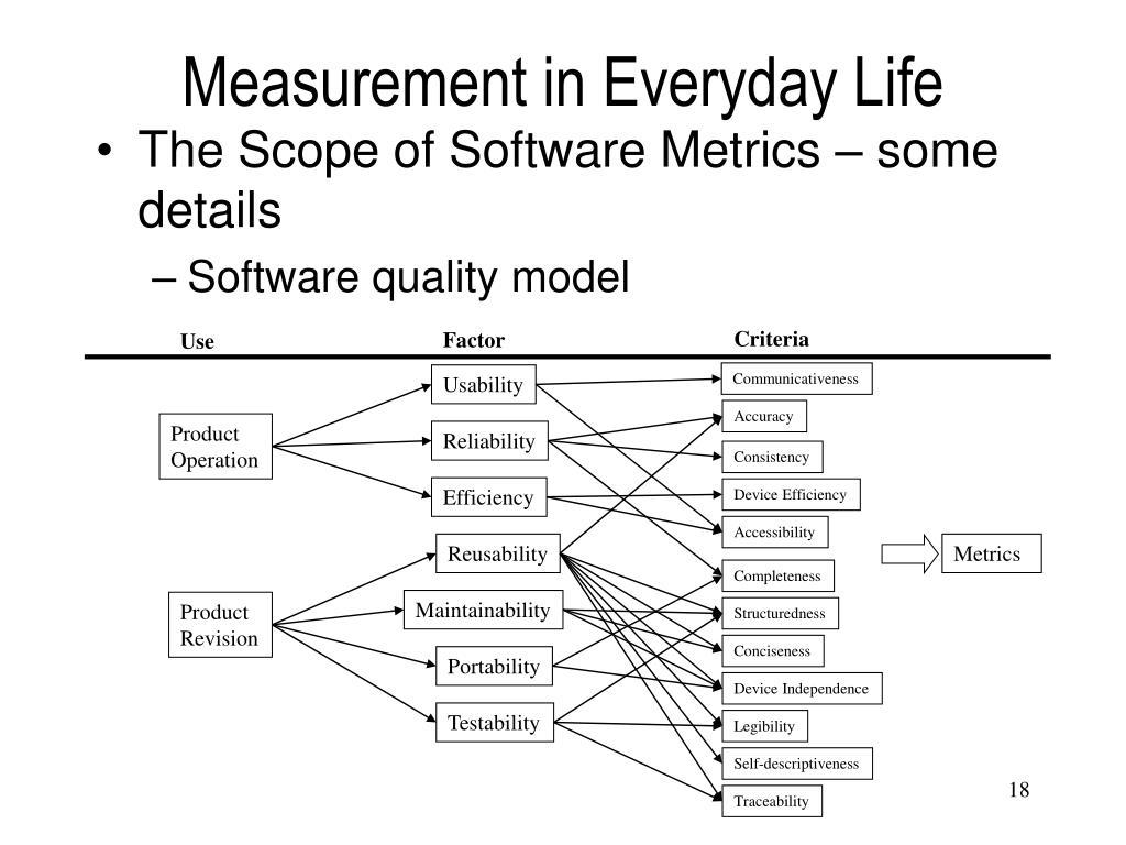 Measurement in Everyday Life
