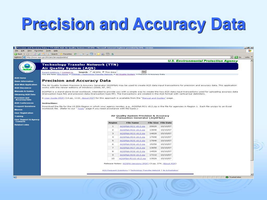 Precision and Accuracy Data