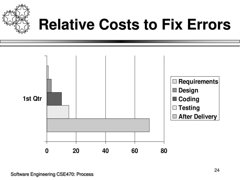Relative Costs to Fix Errors
