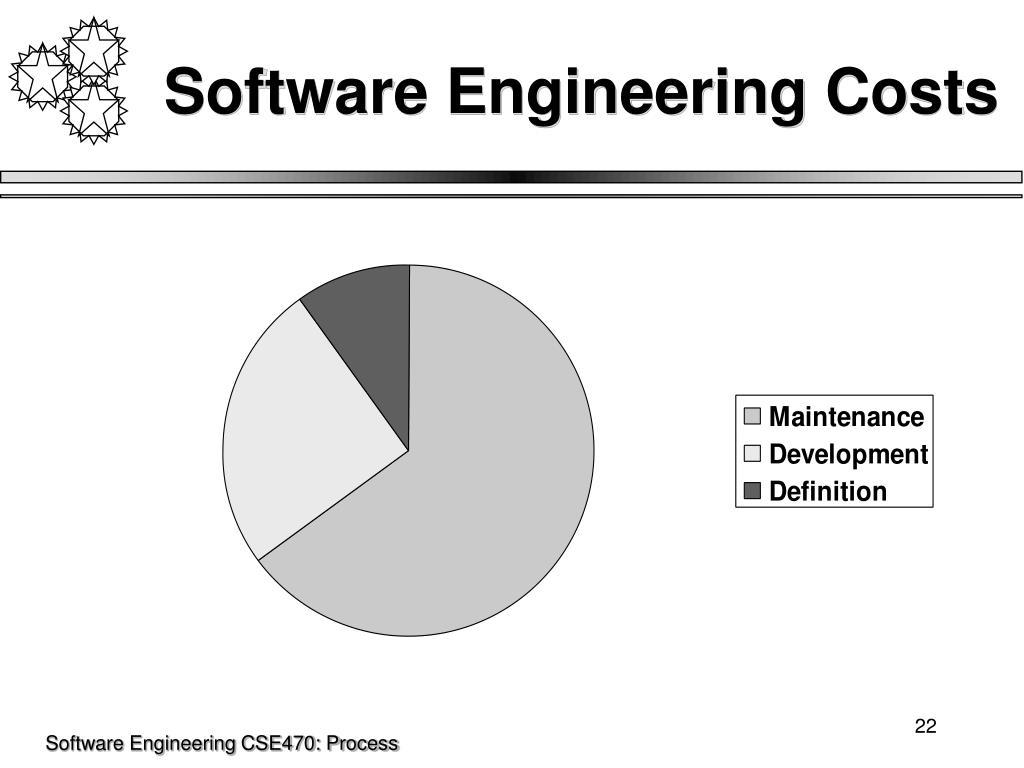 Software Engineering Costs