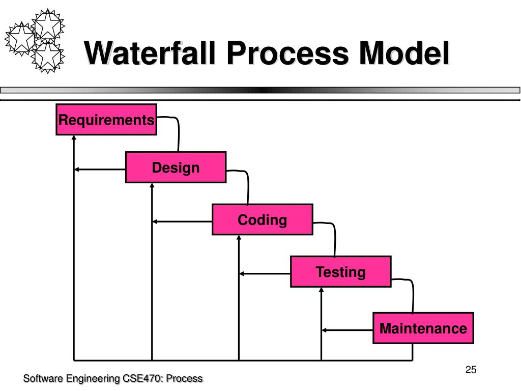 Waterfall Process Model