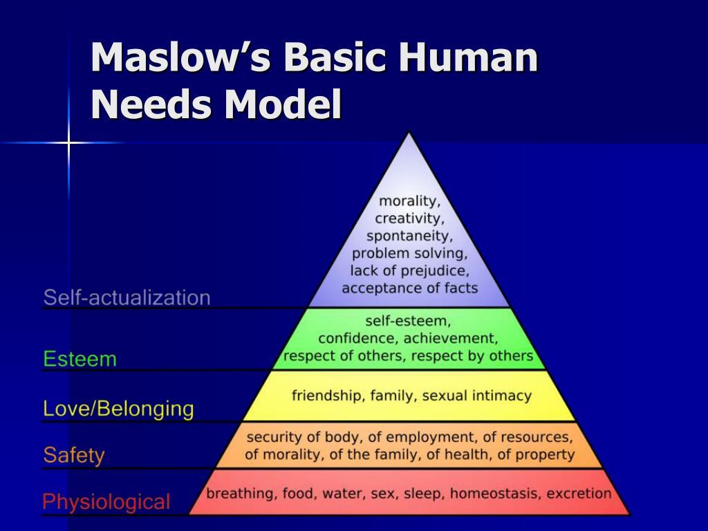 Maslow's Basic Human Needs Model