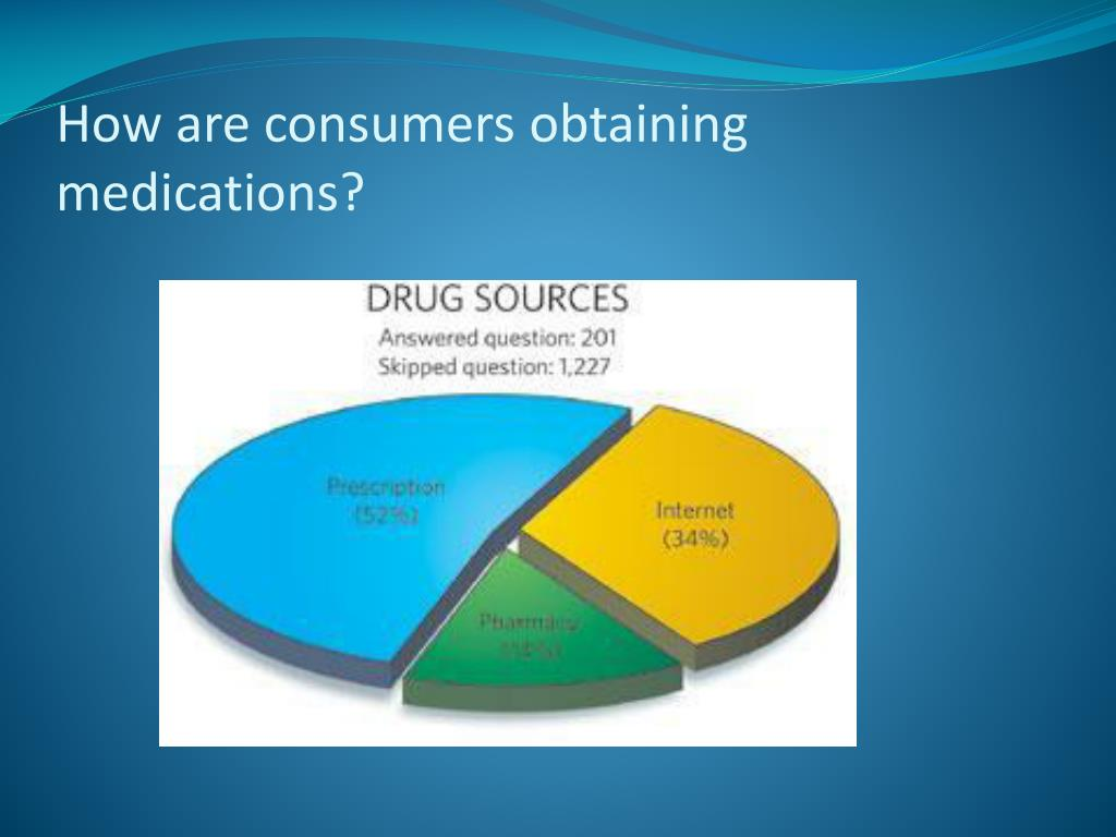 How are consumers obtaining medications?