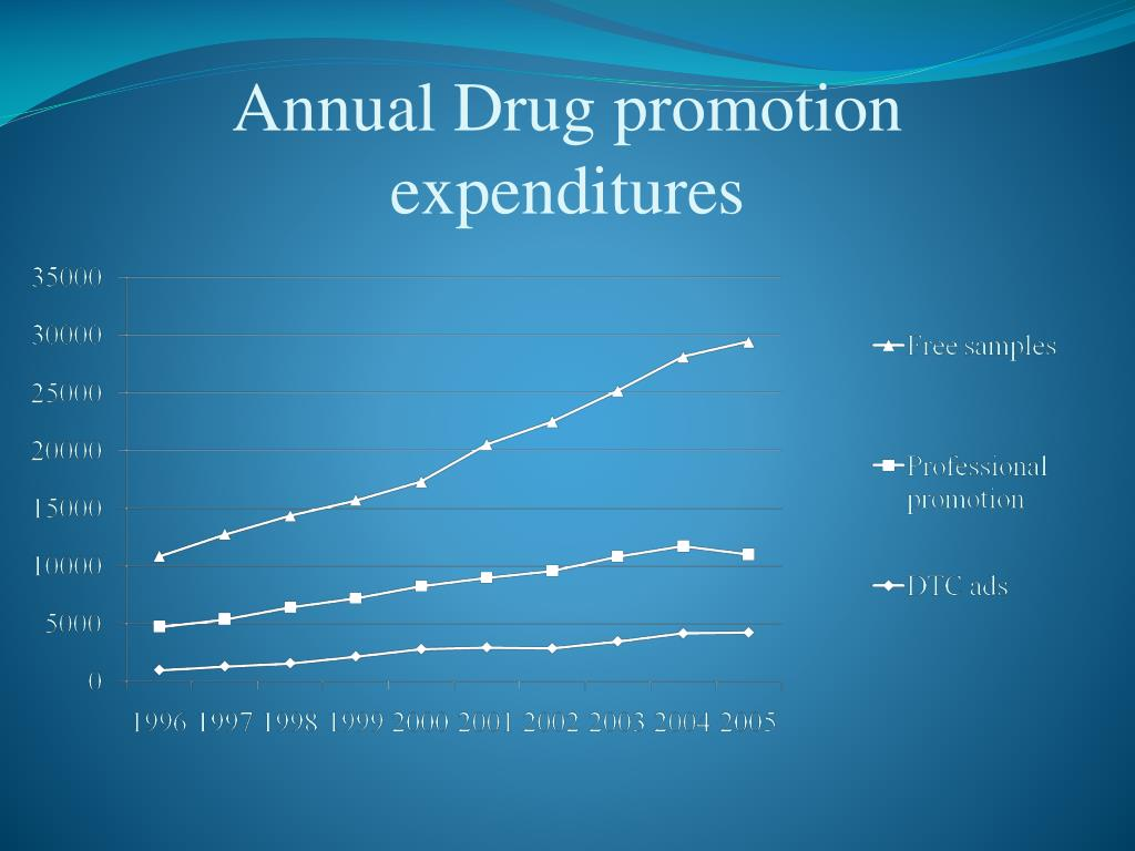 Annual Drug promotion expenditures
