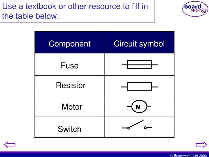 Use a textbook or other resource to fill in the table below