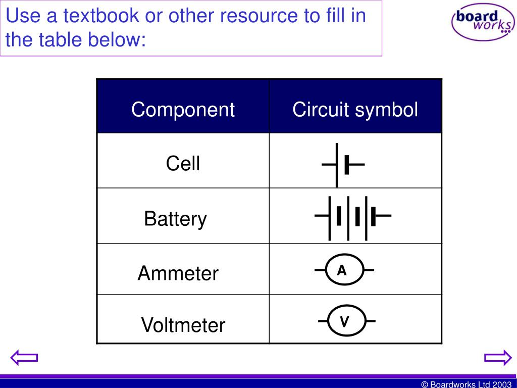Use a textbook or other resource to fill in the table below: