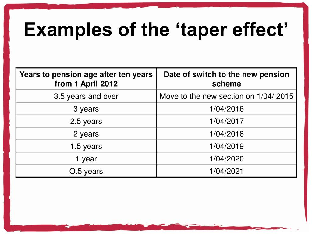 Examples of the 'taper effect'