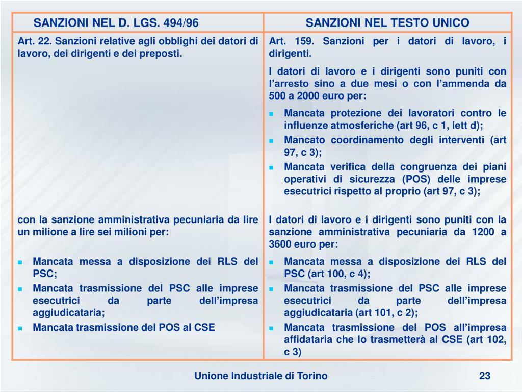 Unione Industriale di Torino