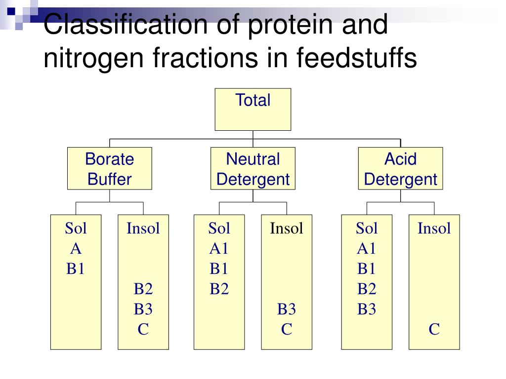 Classification of protein and nitrogen fractions in feedstuffs