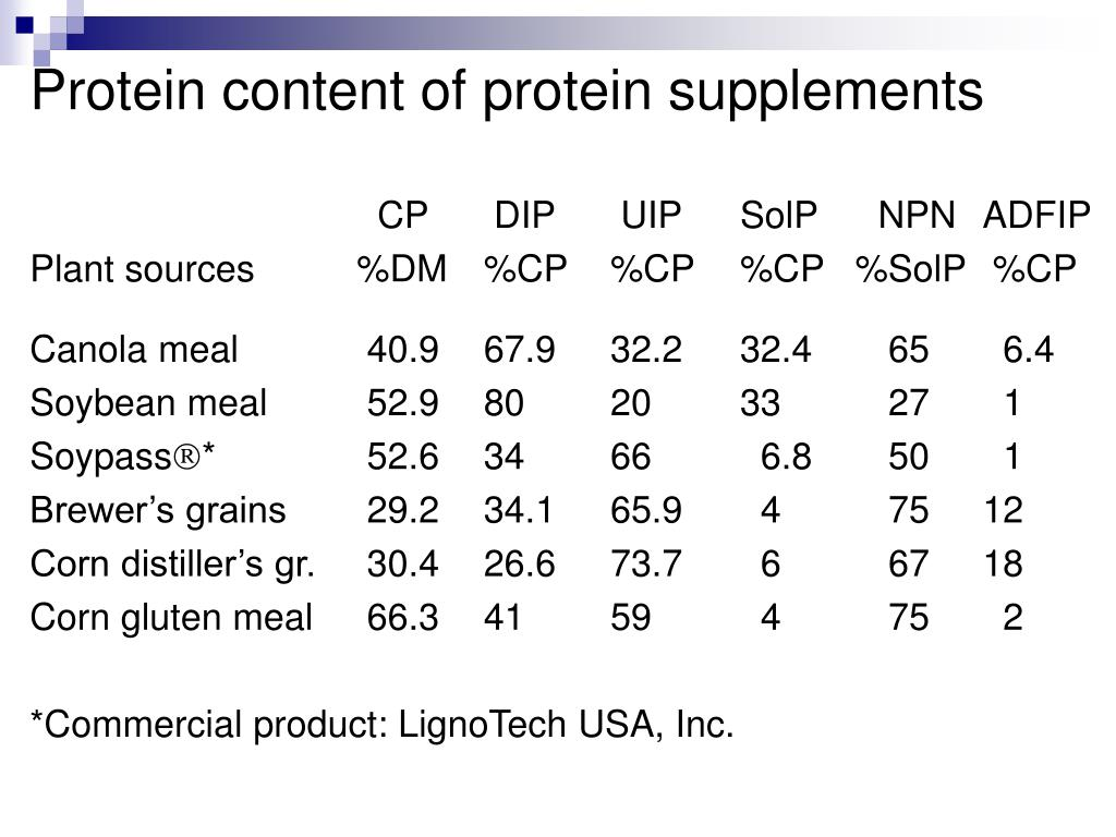 Protein content of protein supplements