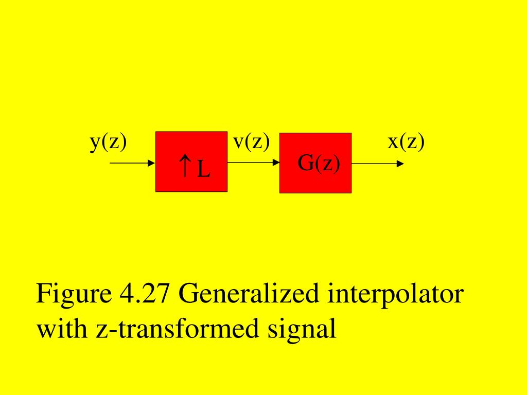 Figure 4.27 Generalized interpolator with z-transformed signal