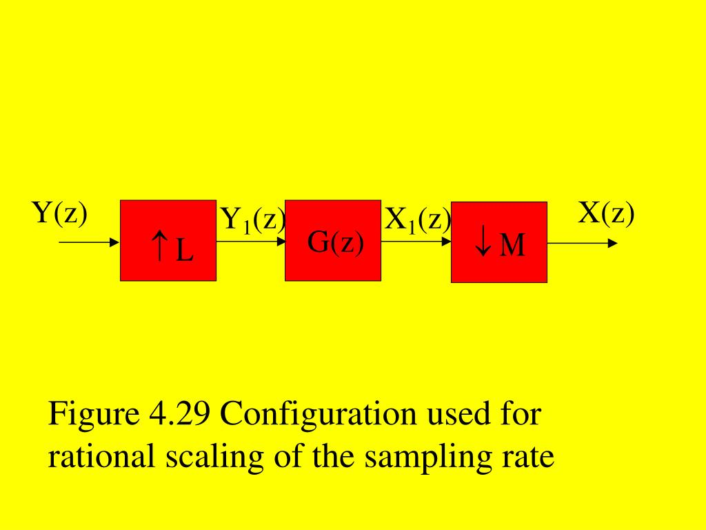 Figure 4.29 Configuration used for rational scaling of the sampling rate