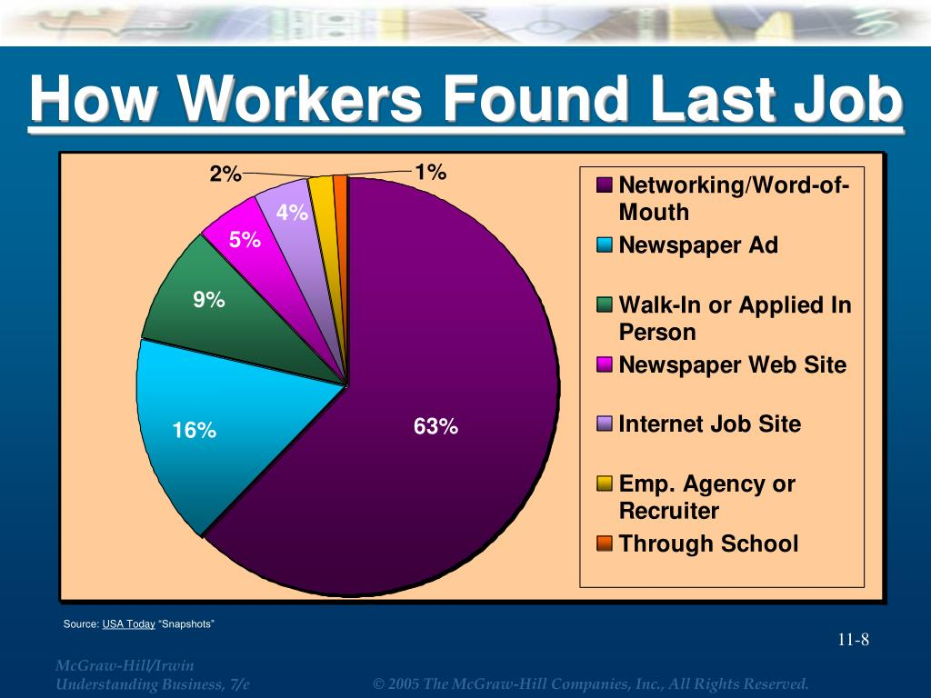 How Workers Found Last Job