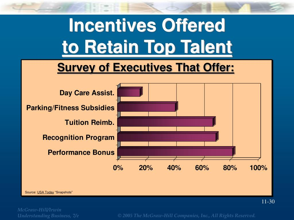 Incentives Offered