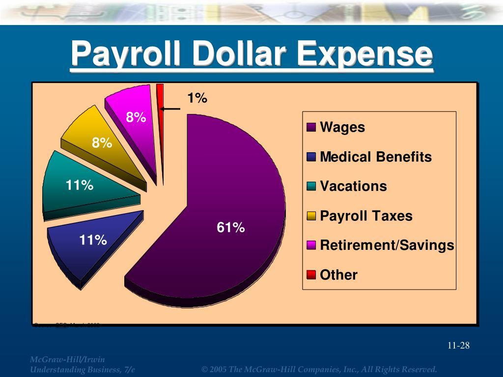 Payroll Dollar Expense