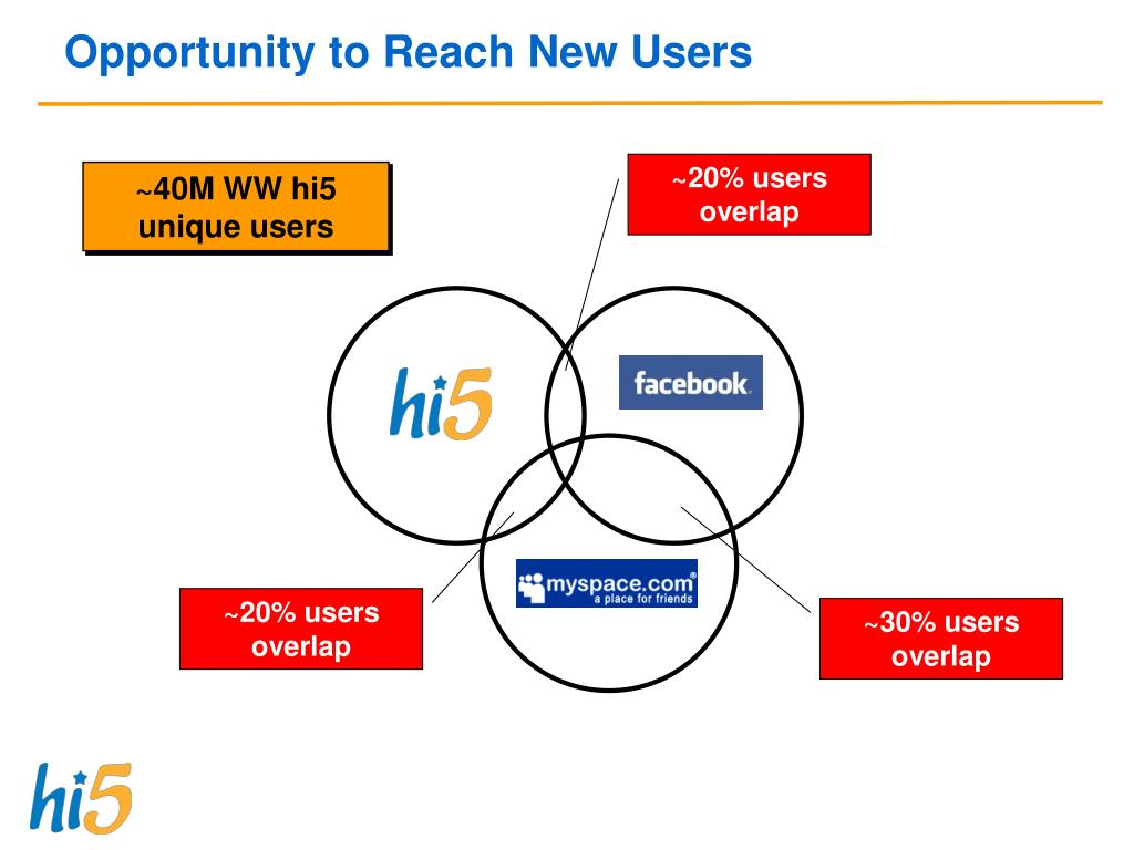 Opportunity to Reach New Users