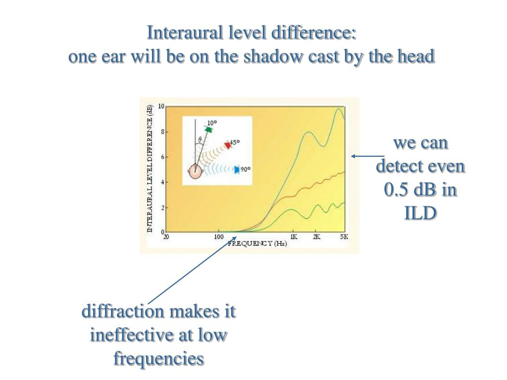 Interaural level difference: