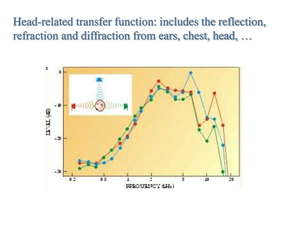 Head-related transfer function: includes the reflection, refraction and diffraction from ears, chest, head, …