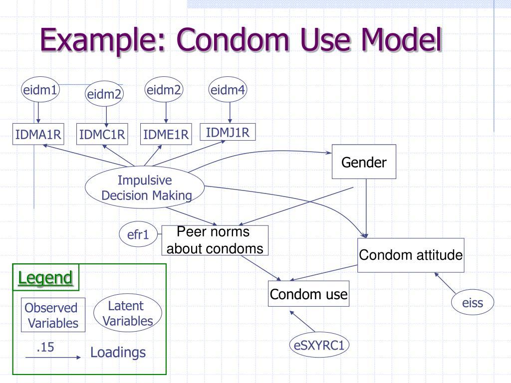Example: Condom Use Model