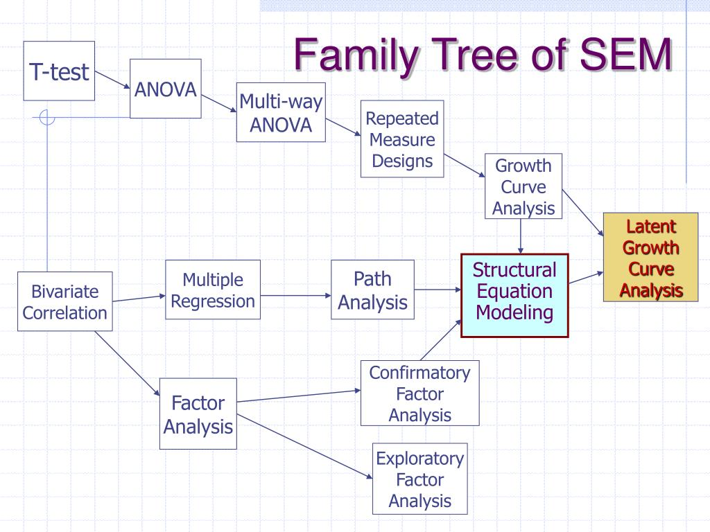 Family Tree of SEM