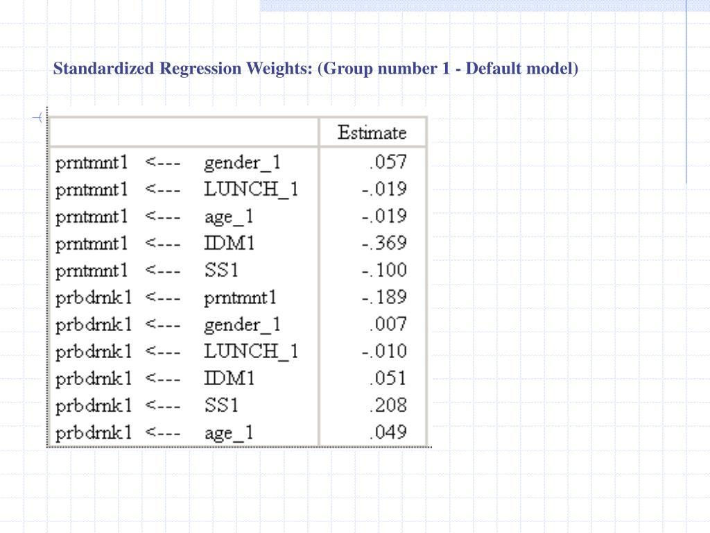 Standardized Regression Weights: (Group number 1 - Default model)