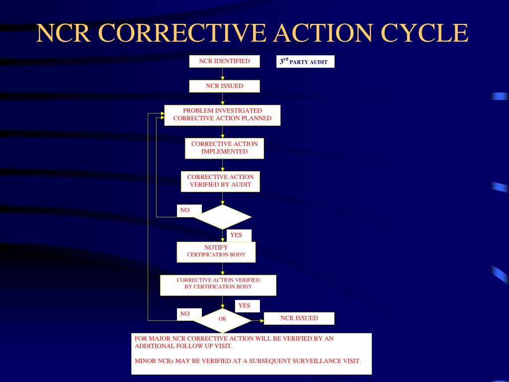 NCR CORRECTIVE ACTION CYCLE