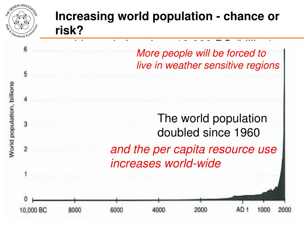 Increasing world population - chance or risk?
