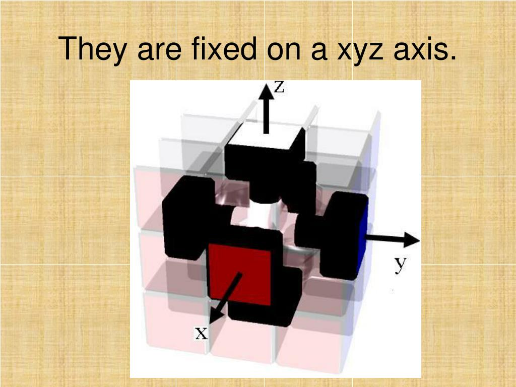 They are fixed on a xyz axis.