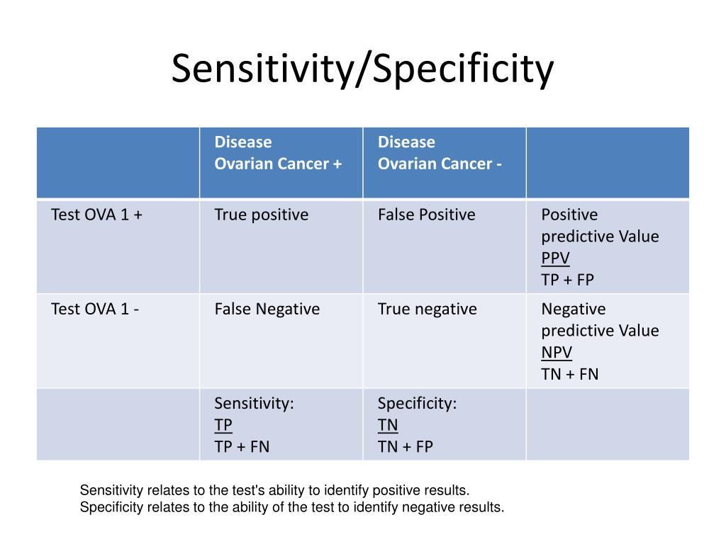 Sensitivity/Specificity