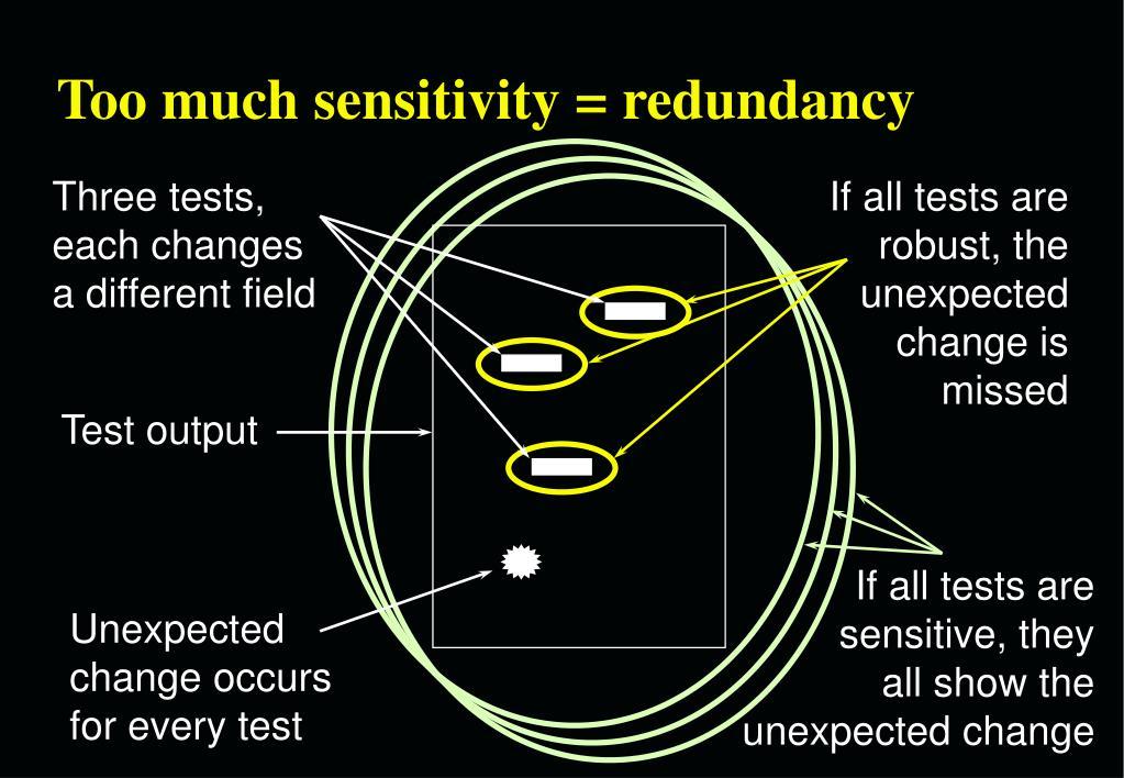 Too much sensitivity = redundancy
