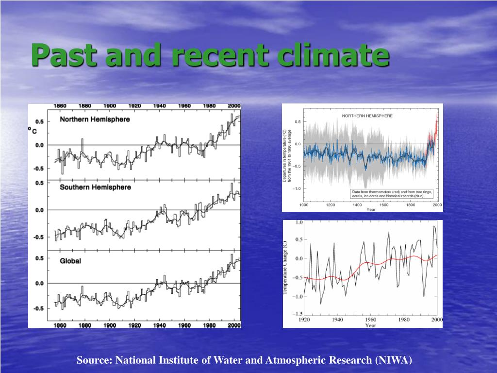 Past and recent climate