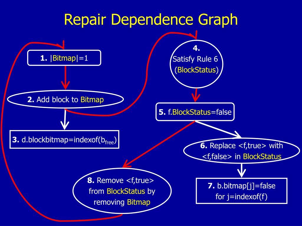 Repair Dependence Graph