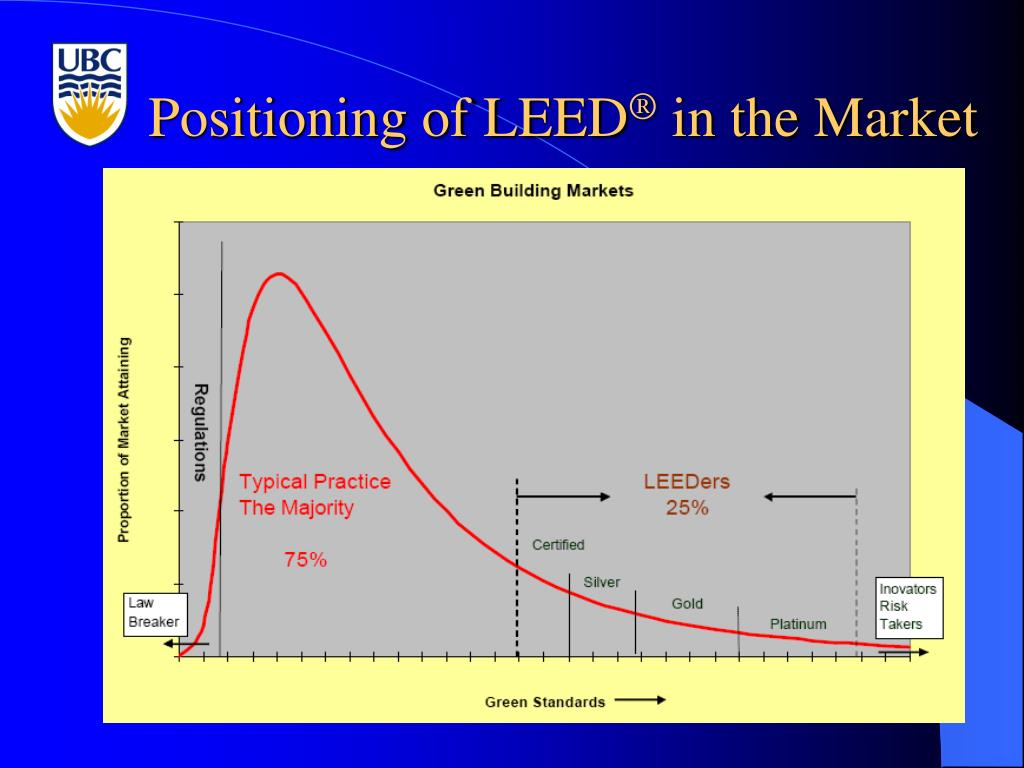 Positioning of LEED