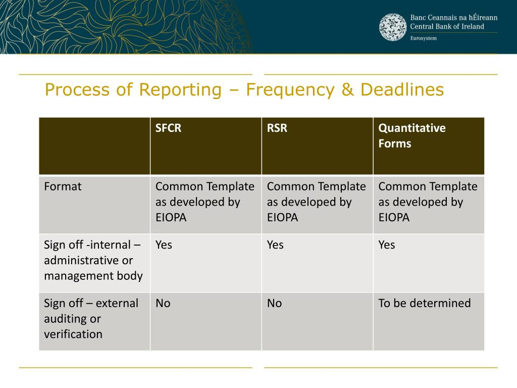 Process of Reporting – Frequency & Deadlines