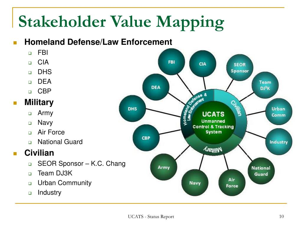 Stakeholder Value Mapping