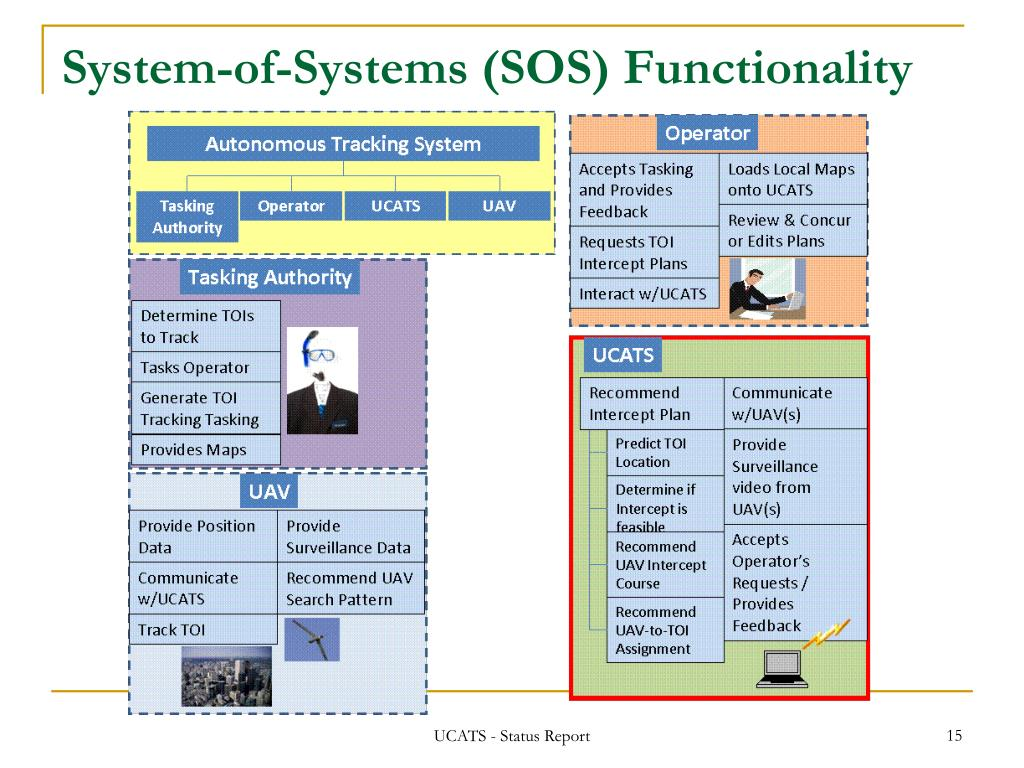 System-of-Systems (SOS) Functionality